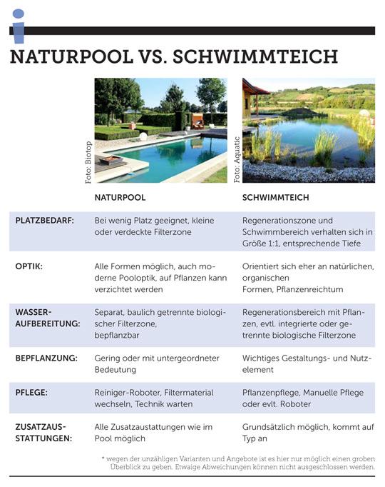 Natürlich-schwimmen-Tabelle