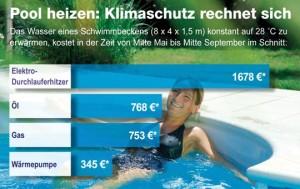 Wärmepumpen für das Schwimmbad